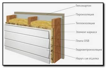 каркасные стены