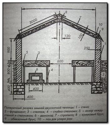строительство теплиц