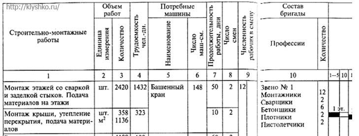 календарный график производства работ