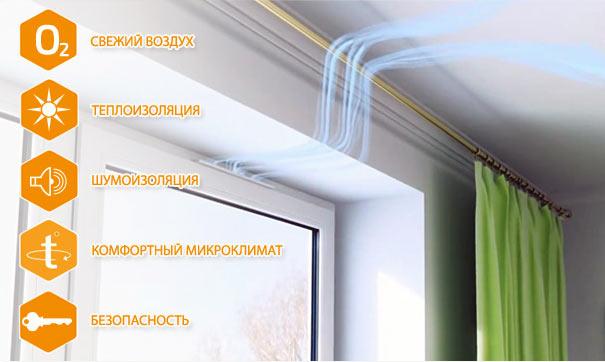приточная вентиляция в пластиковых окнах