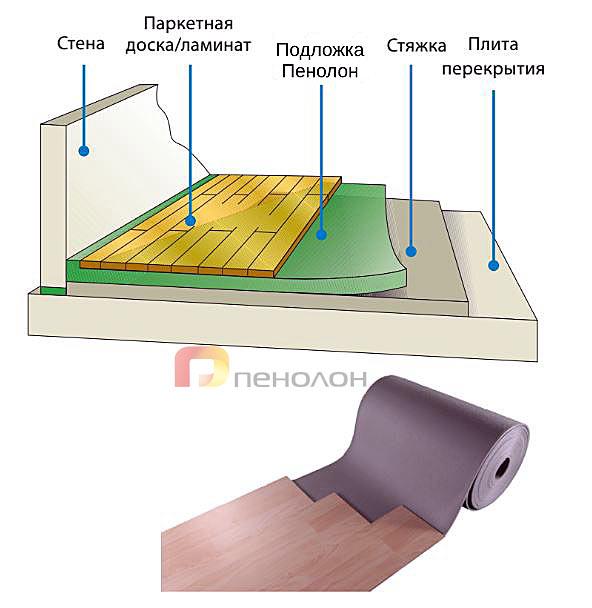 подложка-под-ламинат