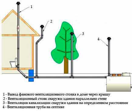 канализационная-вытяжка-в-частном-доме
